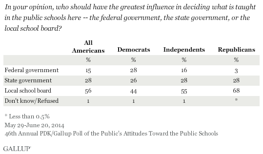 In your opinion, who should have the greatest influence in deciding what is taught in the public schools here -- the federal government, the state government, or the local school board? 2014 PDK/Gallup poll
