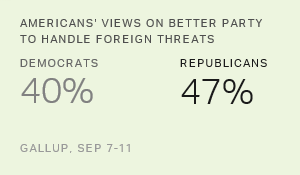 GOP Losing Ground as Better Party to Handle Foreign Threats