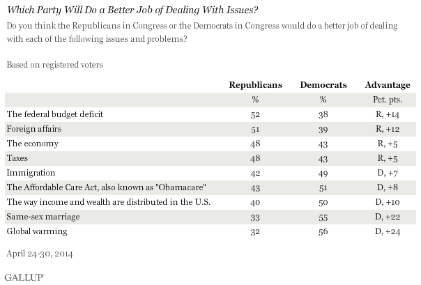 Which Party Will Do a Better Job of Dealing With Issues?, April 2014