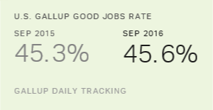 U.S. Gallup Good Jobs Rate Edges Down to 45.6% in September