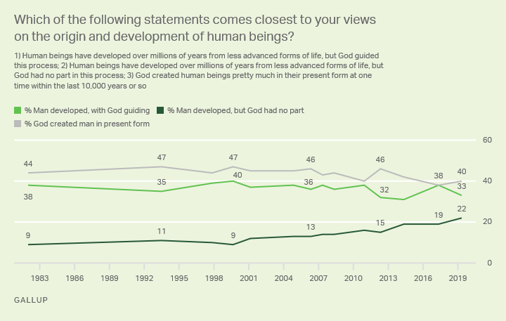 Line graph. Americans' opinions of God's role in the origin and development of human beings, since 1982.