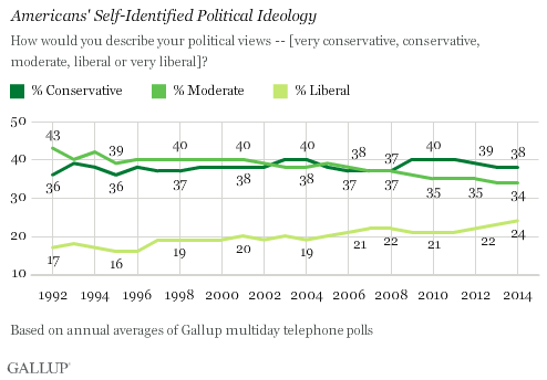 Trend: Americans' Self-Identified Political Ideology