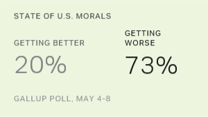 Americans Remain Pessimistic About State of Moral Values