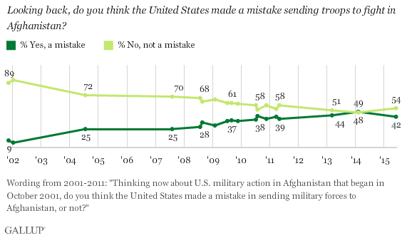 Trend: Looking back, do you think the United States made a mistake sending troops to fight in Afghanistan?