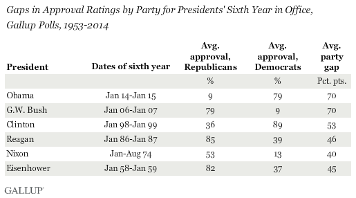 Gaps in Approval Ratings by Party for Presidents' Sixth Year in Office, Gallup Polls, 1953-2014