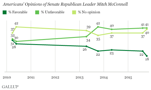 Trend: Americans' Opinions of Senate Republican Leader Mitch McConnell