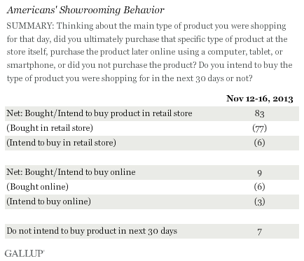 SUMMARY: Thinking about the main type of product you were shopping for that day, did you ultimately purchase that specific type of product at the store itself, purchase the product later online using a computer, tablet, or smartphone, or did you not purchase the product? Do you intend to buy the type of product you were shopping for in the next 30 days or not? November 2013 results