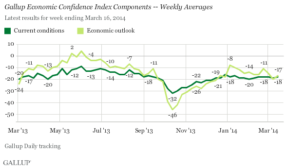 Economic Confidence Index trend, by component, weekly averages