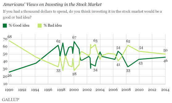 Trend: Americans' Views on Investing in the Stock Market