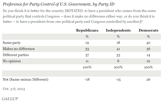 Preference for Party Control of U.S. Government, by Party ID, October 2013