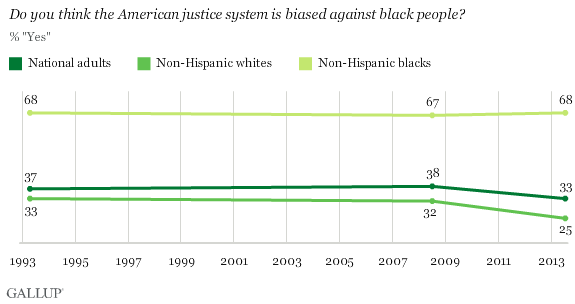 Trend: Do you think the American justice system is biased against black people?