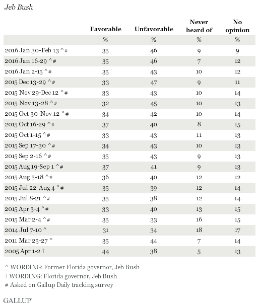 Favorability Ratings of Jeb Bush