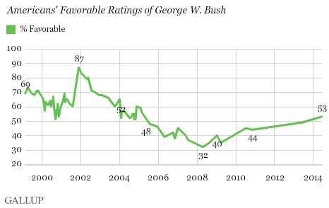 Americans' Favorable Ratings of George W. Bush