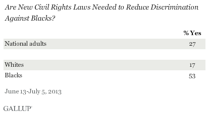 Are New Civil Rights Laws Needed to Reduce Discrimination Against Blacks? 2013 results