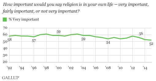Trend: How Important Is Religion in Your Own Life?