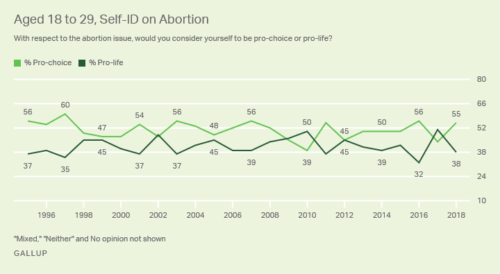Line graph. The percentages of Americans aged 18 to 29 who identify as pro-choice and pro-life.