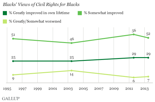Trend: Whites' Views of Civil Rights for Blacks