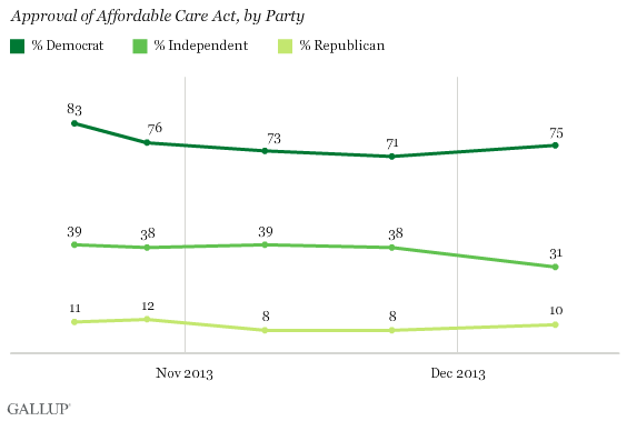 8rb26t0gApproval of Affordable Care Act by Party