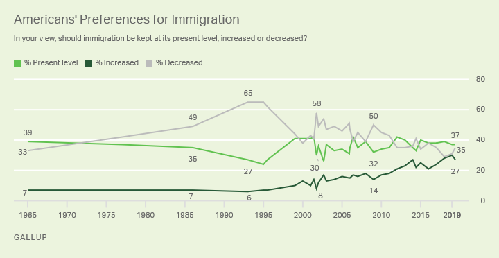 Line graph. Among Americans, 37% want immigration kept at current levels, 35% would prefer it decreased and 27% increased.