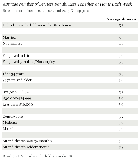 Average Number of Dinners Family Eats Together at Home