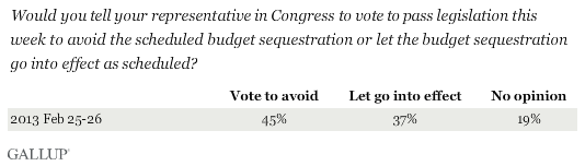 Would you tell your representative in Congress to vote to pass legislation this week to avoid the scheduled budget sequestration or let the budget sequestration go into effect as scheduled?