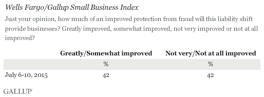 Wells Fargo/Gallup Small Business Index 2