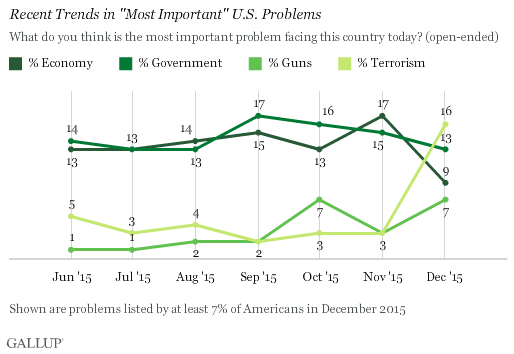 "Recent Trends in ""Most Important"" U.S. Problems"