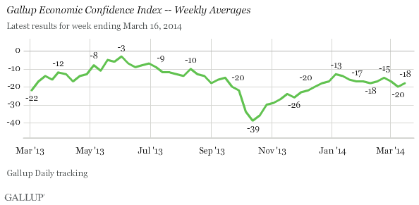 U.S. Economic Confidence Index, trend