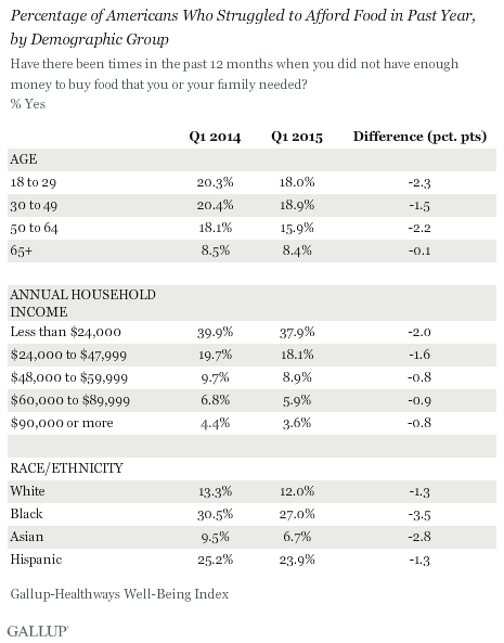 Percentage of Americans Who Struggled to Afford Food in Past Year, by Demographic Group