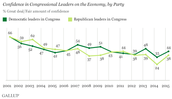 Trend: Confidence in Congressional Leaders on the Economy, by Party