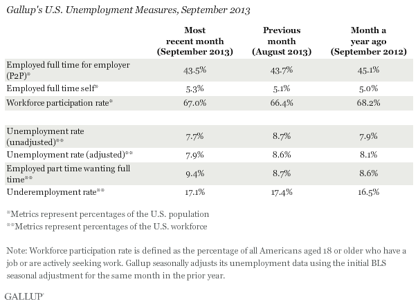 Gallup's U.S. Unemployment Measures, September 2013