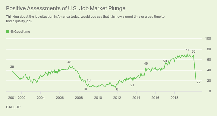 Line graph. 22% of Americans say it is a good time to find a quality job, down from 68% in January.