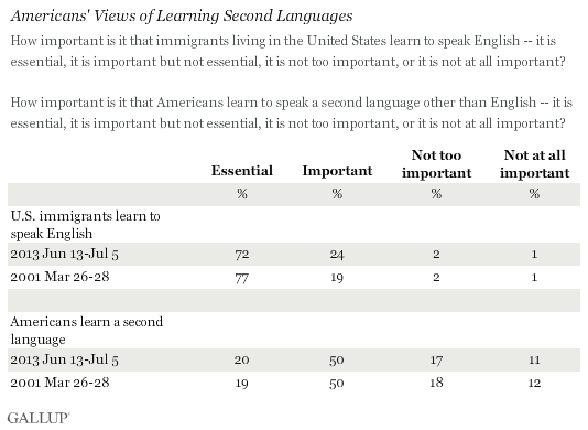 Americans' Views of Learning Second Languages, June-July 2013