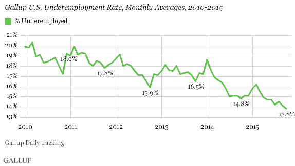 Gallup U.S. Underemployment Rate, Monthly Averages, 2010-2015
