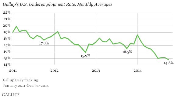 Gallup U.S. Underemployment Rate, January 2011-October 2014