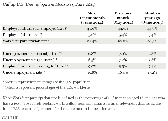 Gallup U.S. Unemployment Rate Measures, June 2014