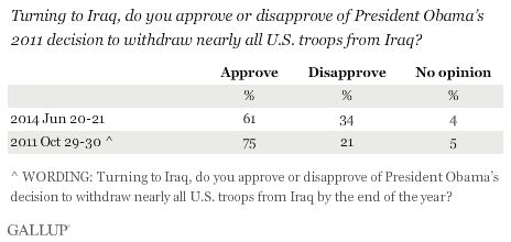 Trend: Turning to Iraq, do you approve or disapprove of President Obama's 2011 decision to withdraw nearly all U.S. troops from Iraq?