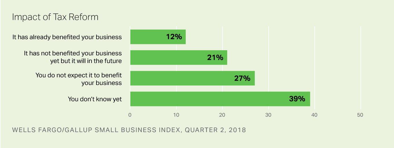 Bar graph: Small-business owners' views of new tax law (Q2 2018). 39% don't know yet; 33% say it has benefited/will benefit their business.