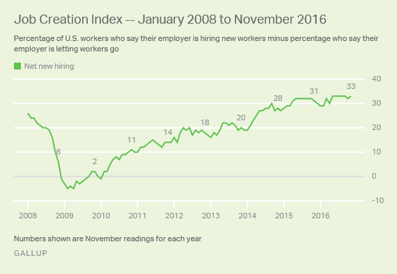 Job Creation Index -- January 2008 to November 2016