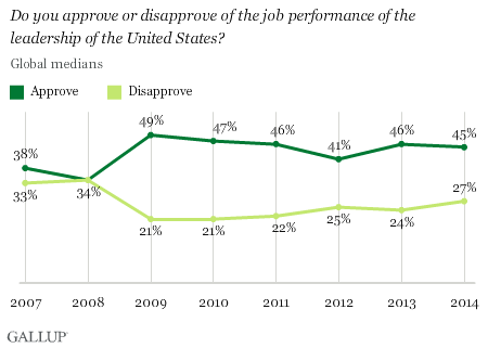Global U.S. Leadership Approval
