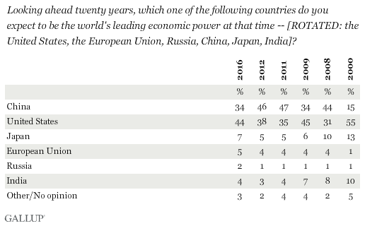 Looking ahead twenty years, which one of the following countries do you expect to be the world's leading economic power at that time -- [ROTATED: the United States, the European Union, Russia, China, Japan, India]?