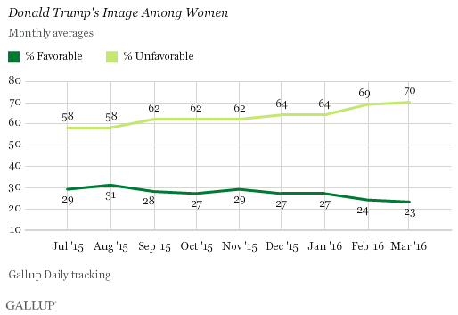 Trend: Donald Trump's Image Among Women
