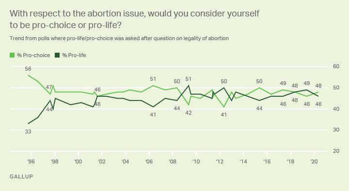abortion split