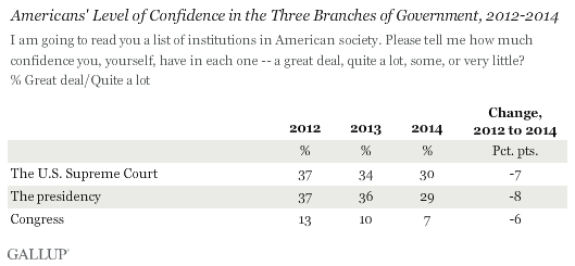 Gallup: ALL branches of government hit record low approval ratings 90a6ekbimukqipntxgbe2g