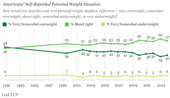 Trend: Americans' Self-Reported Personal Weight Situation