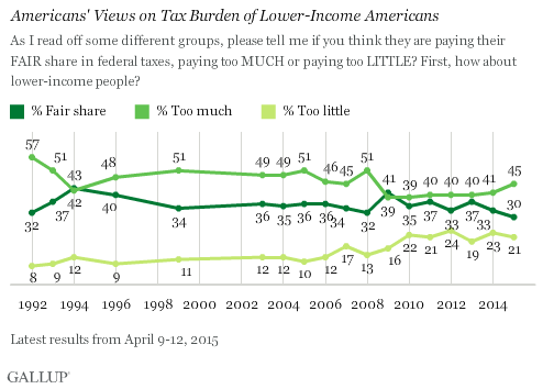 Trend: Americans' Views on Tax Burden of Lower-Income Americans
