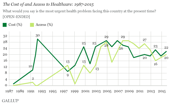 The Cost of and Access to Healthcare: 1987-2015