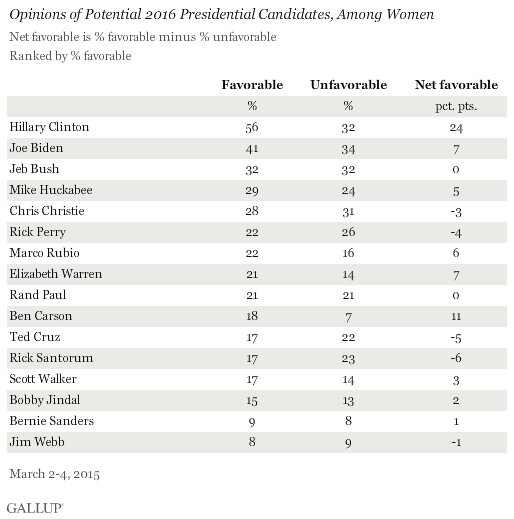 Opinions of Potential 2016 Presidential Candidates, Among Women