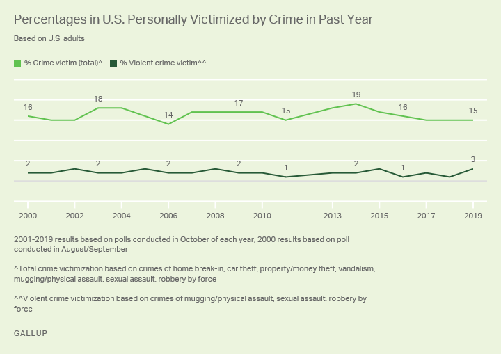 Line graph, 2000 to 2019. Percentage of Americans victimized by crime (total) and violent crime each year.