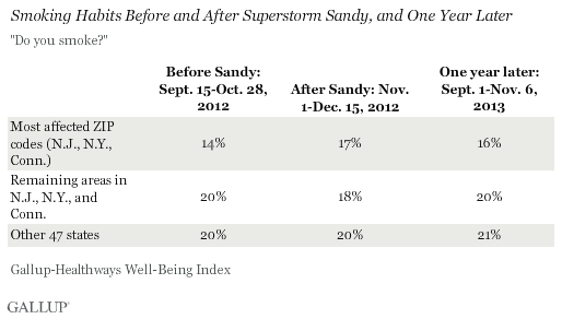 Smoking Habits Before and After Sandy
